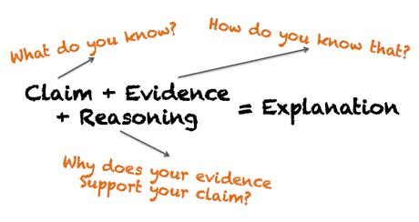 How to support your evidence in an essay