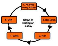 Writing an Argument: Claim, Reasons, and Evidence